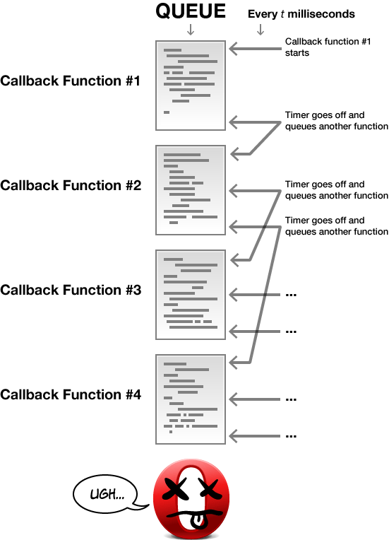 diagram showing multiple callback functions being queued up