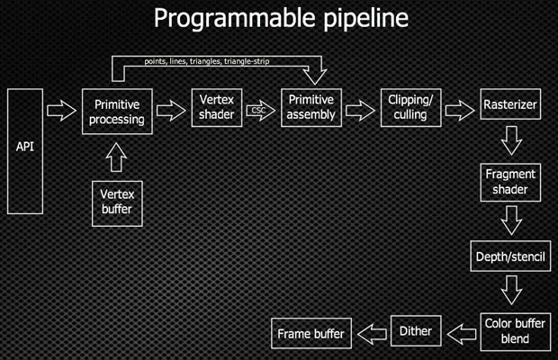 A diagram of the ES2.0 programmable pipeline WebGL uses