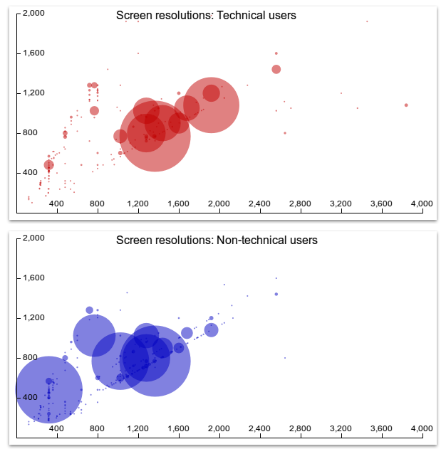 Scatter plots showing screen dimensions for a sample of technical and non-technical users.