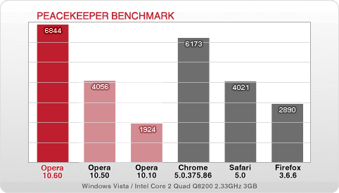Peacekeeper benchmark comparison, showing Opera 10.60 in the lead: Opera 10.60 - 6844; Opera 10.50 - 4056; Opera 10.10 - 1924; Chrome 5.0.375.86 - 6173; Safari 5.0 - 4021; Firefox 3.6.6 - 2890. Tests carrried out on Windows Vista / Intel Core 2 Quad Q8200 2.33GHz 3GB