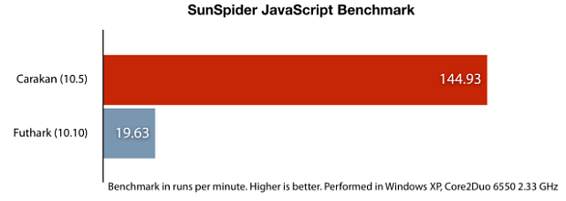 Opera 10.5 pre-alpha is more than seven times faster than Opera 10.10 on the SunSpider JavaScript benchmark