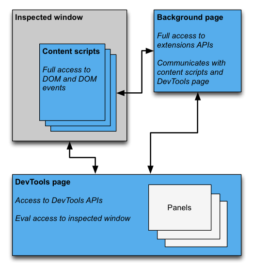 Architecture diagram showing DevTools page communicating with the inspected window and the background page. The background page is shown communicating with the content scripts and accessing extension APIs. The DevTools page has access to the DevTools APIs, for example, creating panels.