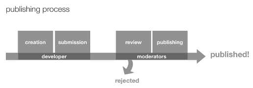 Overview of the publishing process — development, submission, testing, then publishing